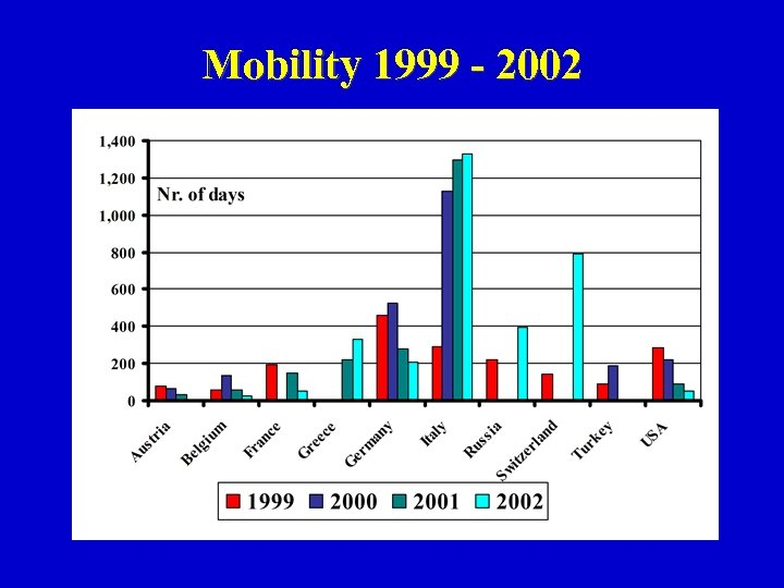Mobility 1999 - 2002
