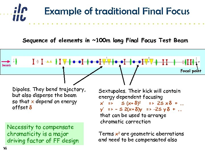 Example of traditional Final Focus Sequence of elements in ~100 m long Final Focus