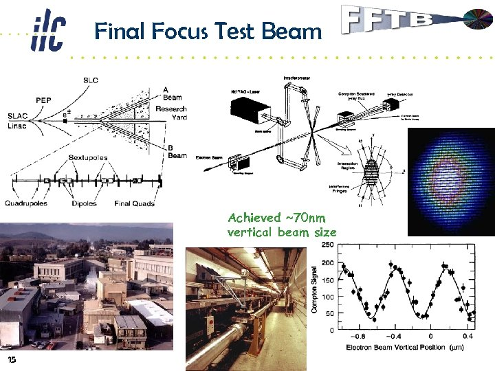 Final Focus Test Beam Achieved ~70 nm vertical beam size 15
