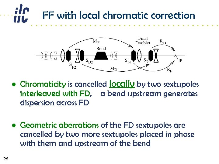 FF with local chromatic correction • Chromaticity is cancelled locally by two sextupoles interleaved