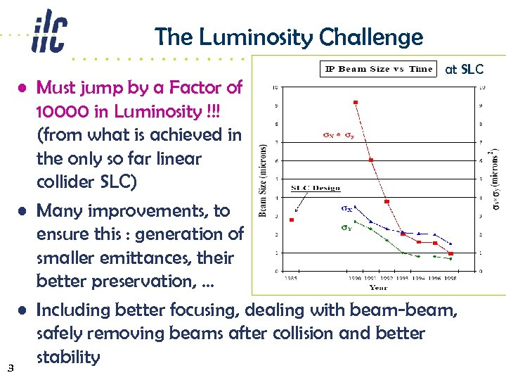 The Luminosity Challenge at SLC • Must jump by a Factor of 10000 in