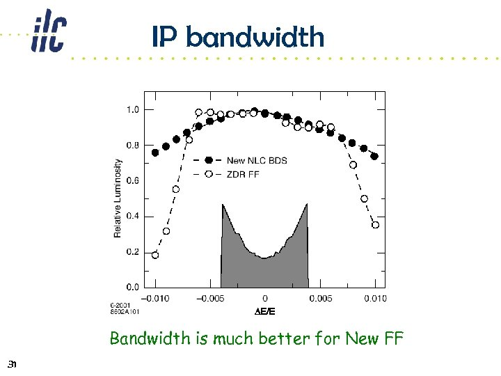 IP bandwidth Bandwidth is much better for New FF 31