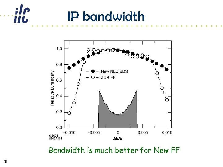 IP bandwidth Bandwidth is much better for New FF 31