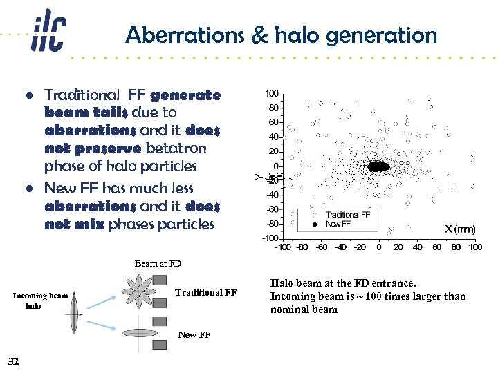 Aberrations & halo generation • Traditional FF generate beam tails due to aberrations and