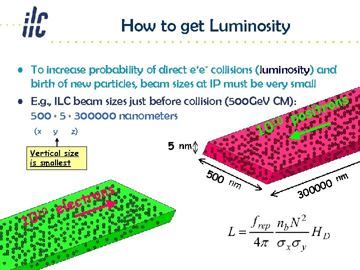 How to get Luminosity • To increase probability of direct e+e- collisions (luminosity) and