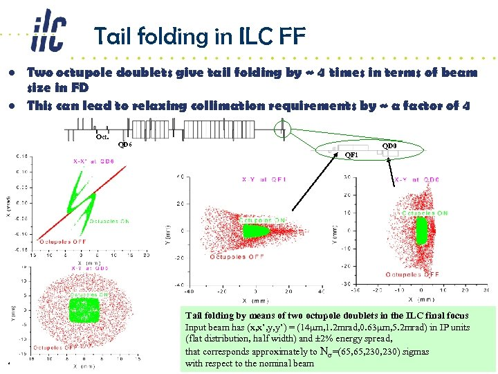 Tail folding in ILC FF • Two octupole doublets give tail folding by ~