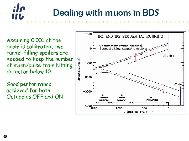 Dealing with muons in BDS Assuming 0. 001 of the beam is collimated, two
