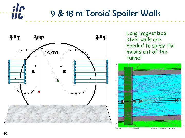 9 & 18 m Toroid Spoiler Walls 2. 2 m 49 Long magnetized steel