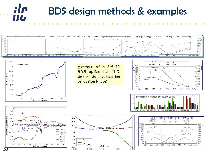 BDS design methods & examples Example of a 2 nd IR BDS optics for