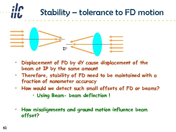 Stability – tolerance to FD motion IP • Displacement of FD by d. Y