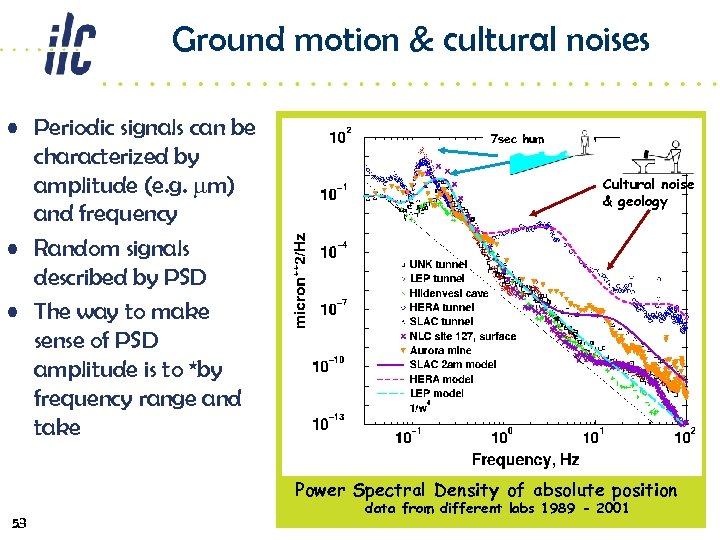 Ground motion & cultural noises • Periodic signals can be characterized by amplitude (e.