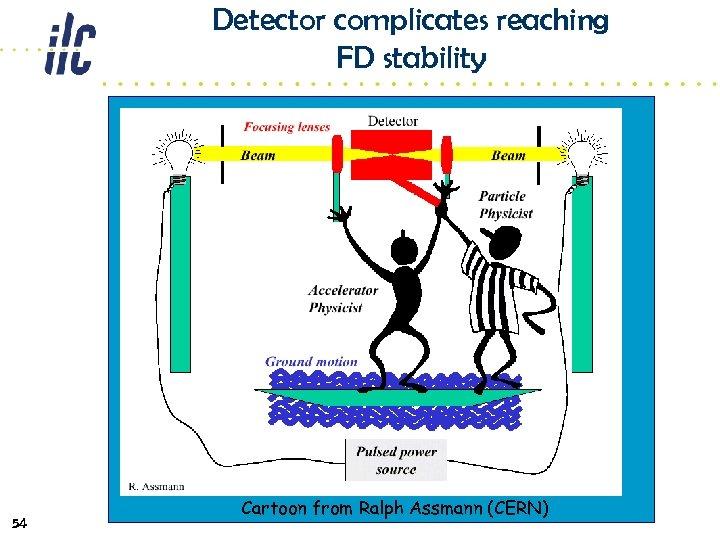 Detector complicates reaching FD stability 54 Cartoon from Ralph Assmann (CERN)