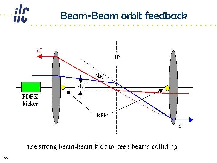 Beam-Beam orbit feedback use strong beam-beam kick to keep beams colliding 55