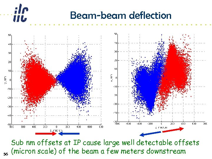 Beam-beam deflection 56 Sub nm offsets at IP cause large well detectable offsets (micron