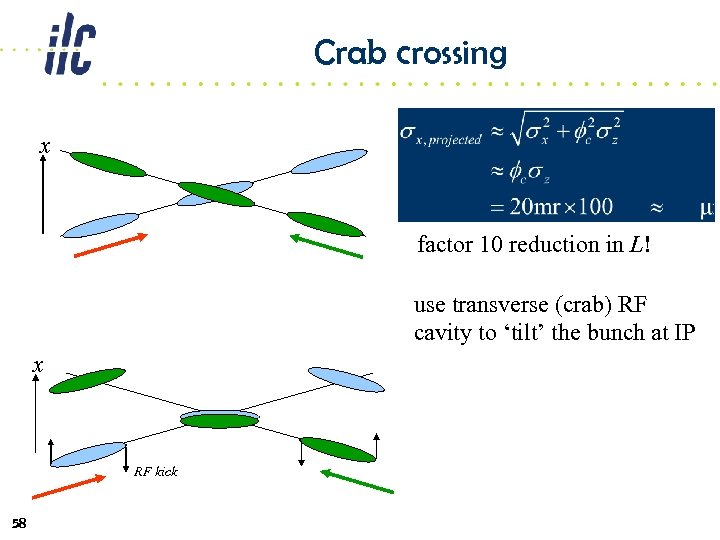 Crab crossing x factor 10 reduction in L! use transverse (crab) RF cavity to