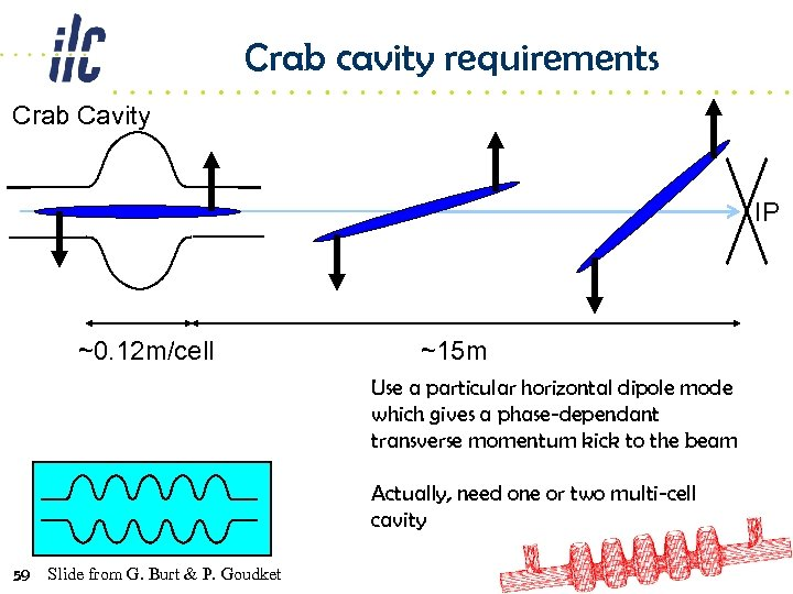 Crab cavity requirements Crab Cavity IP ~0. 12 m/cell ~15 m Use a particular