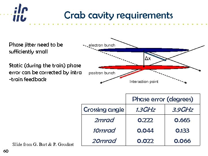 Crab cavity requirements Phase jitter need to be sufficiently small electron bunch Δx Static