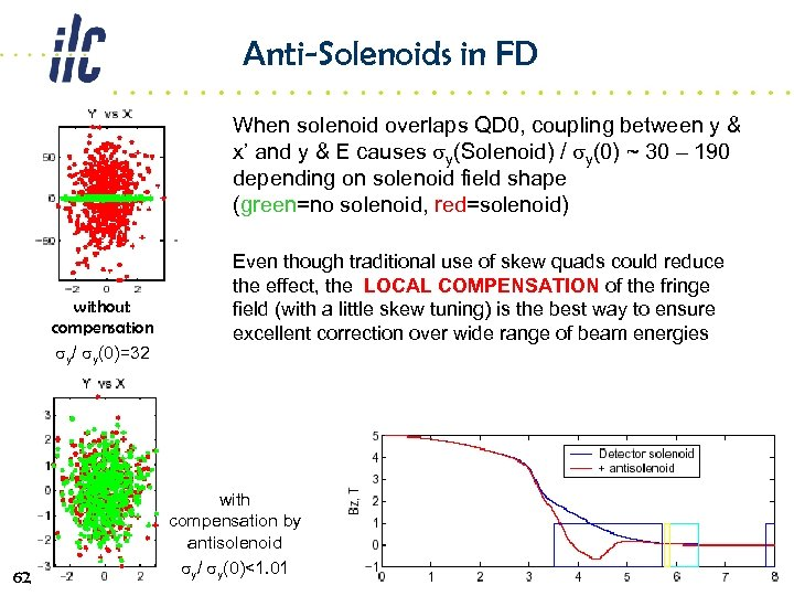 Anti-Solenoids in FD When solenoid overlaps QD 0, coupling between y & x' and