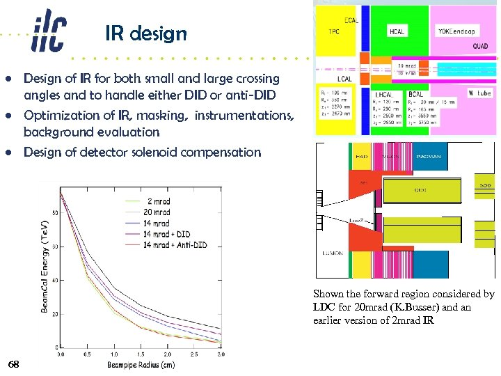 IR design • Design of IR for both small and large crossing angles and