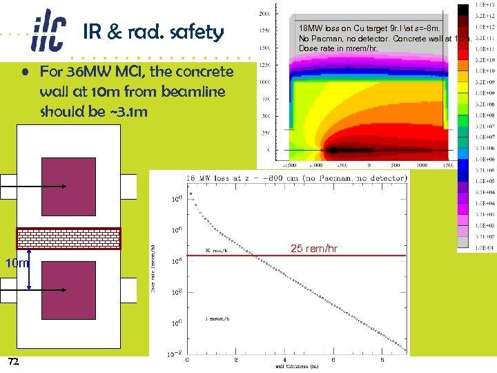 IR & rad. safety 18 MW loss on Cu target 9 r. l at