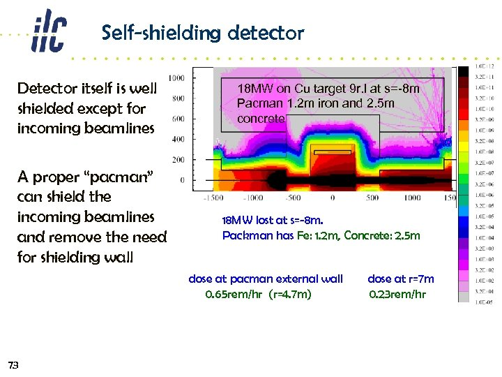 """Self-shielding detector Detector itself is well shielded except for incoming beamlines A proper """"pacman"""""""