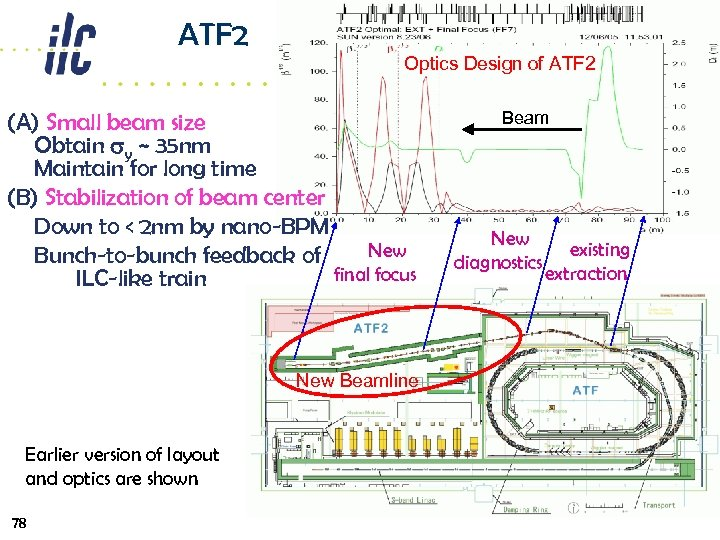 ATF 2 Optics Design of ATF 2 (A) Small beam size Obtain sy ~