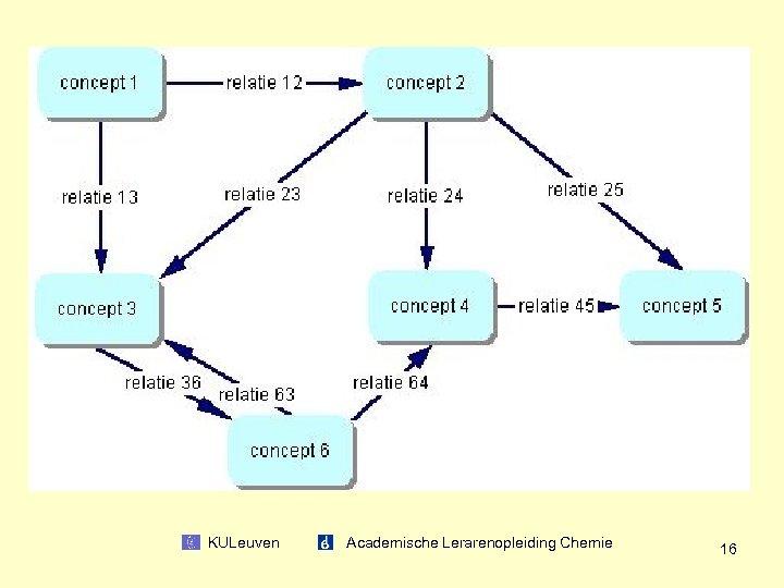 KULeuven Academische Lerarenopleiding Chemie 16