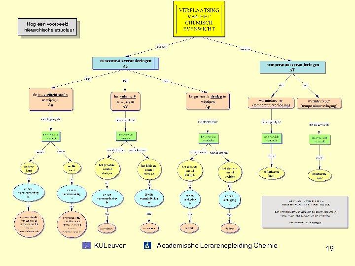 Nog een voorbeeld hiërarchische structuur KULeuven Academische Lerarenopleiding Chemie 19