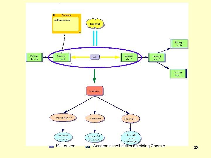 KULeuven Academische Lerarenopleiding Chemie 32