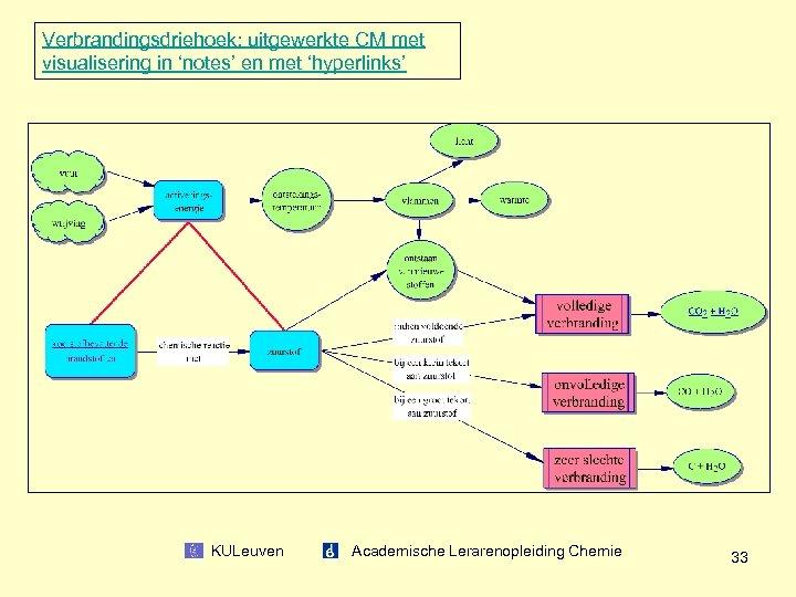 Verbrandingsdriehoek: uitgewerkte CM met visualisering in 'notes' en met 'hyperlinks' KULeuven Academische Lerarenopleiding Chemie