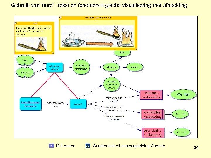 Gebruik van 'note' : tekst en fenomenologische visualisering met afbeelding KULeuven Academische Lerarenopleiding Chemie