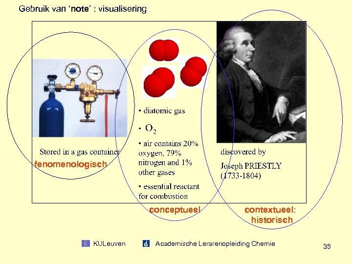 Gebruik van 'note' : visualisering fenomenologisch conceptueel contextueel: historisch KULeuven Academische Lerarenopleiding Chemie 35