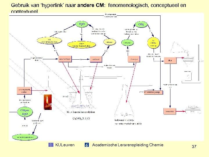 Gebruik van 'hyperlink' naar andere CM: fenomenologisch, conceptueel en contextueel KULeuven Academische Lerarenopleiding Chemie