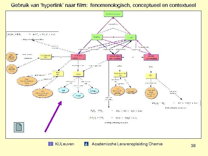 Gebruik van 'hyperlink' naar film: fenomenologisch, conceptueel en contextueel KULeuven Academische Lerarenopleiding Chemie 38