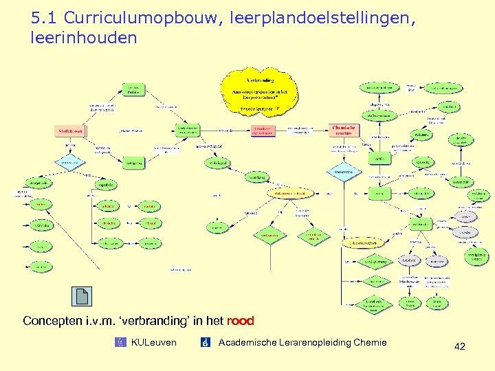 5. 1 Curriculumopbouw, leerplandoelstellingen, leerinhouden Concepten i. v. m. 'verbranding' in het rood KULeuven