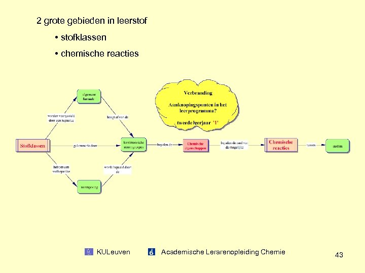 2 grote gebieden in leerstof • stofklassen • chemische reacties KULeuven Academische Lerarenopleiding Chemie
