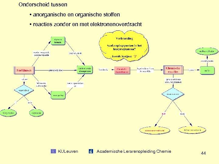 Onderscheid tussen • anorganische en organische stoffen • reacties zonder en met elektronenoverdracht KULeuven