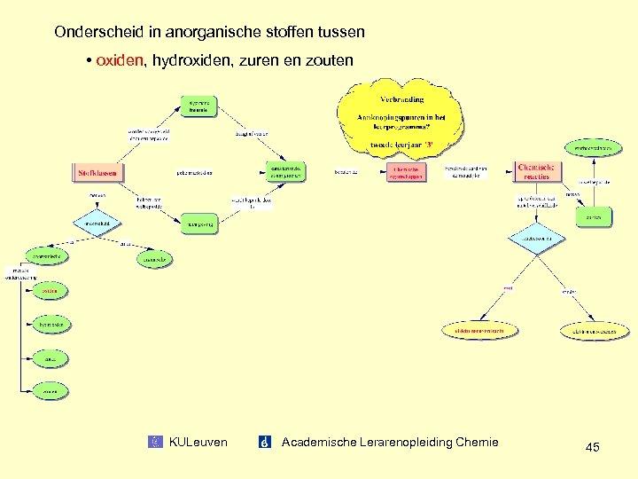 Onderscheid in anorganische stoffen tussen • oxiden, hydroxiden, zuren en zouten KULeuven Academische Lerarenopleiding