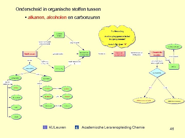 Onderscheid in organische stoffen tussen • alkanen, alcoholen en carbonzuren KULeuven Academische Lerarenopleiding Chemie
