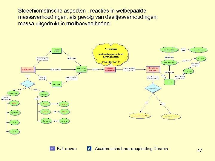 Stoechiometrische aspecten : reacties in welbepaalde massaverhoudingen, als gevolg van deeltjesverhoudingen; massa uitgedrukt in