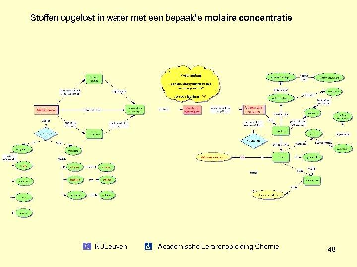 Stoffen opgelost in water met een bepaalde molaire concentratie KULeuven Academische Lerarenopleiding Chemie 48