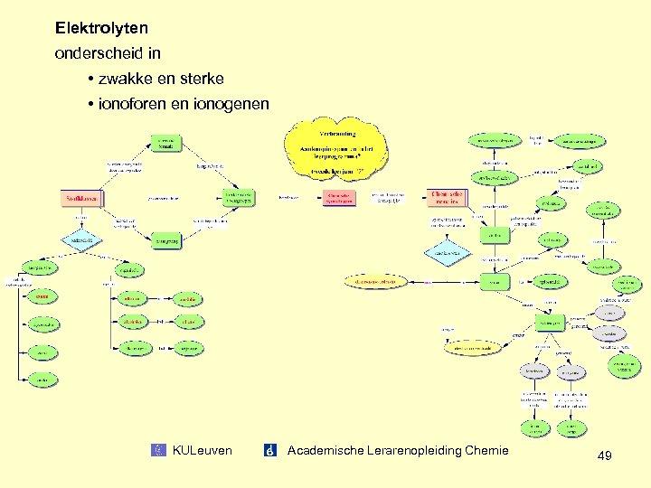 Elektrolyten onderscheid in • zwakke en sterke • ionoforen en ionogenen KULeuven Academische Lerarenopleiding