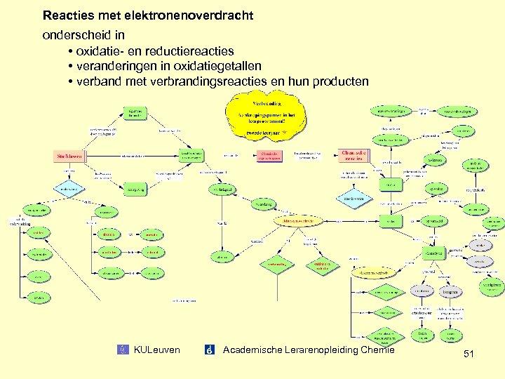 Reacties met elektronenoverdracht onderscheid in • oxidatie- en reductiereacties • veranderingen in oxidatiegetallen •