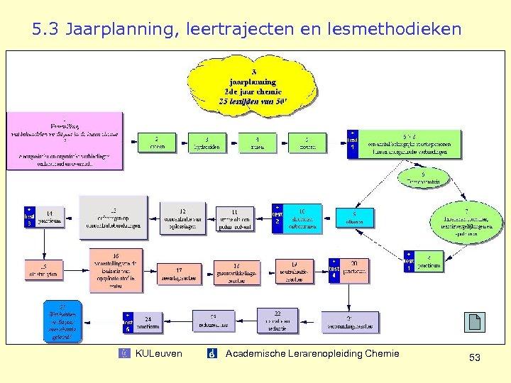 5. 3 Jaarplanning, leertrajecten en lesmethodieken KULeuven Academische Lerarenopleiding Chemie 53