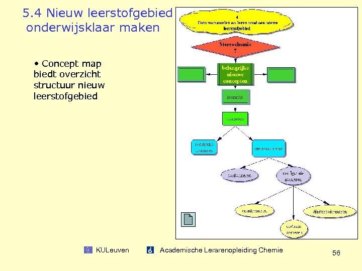 5. 4 Nieuw leerstofgebied onderwijsklaar maken • Concept map biedt overzicht structuur nieuw leerstofgebied