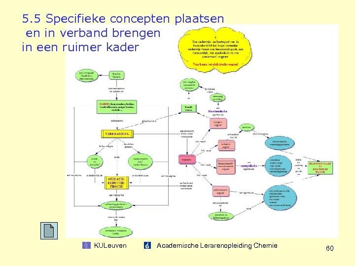 5. 5 Specifieke concepten plaatsen en in verband brengen in een ruimer kader KULeuven