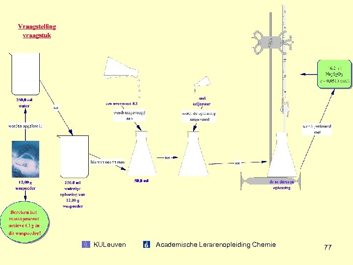 KULeuven Academische Lerarenopleiding Chemie 77