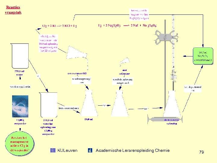 KULeuven Academische Lerarenopleiding Chemie 79