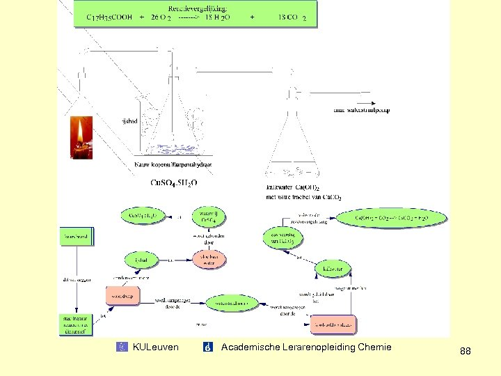 KULeuven Academische Lerarenopleiding Chemie 88