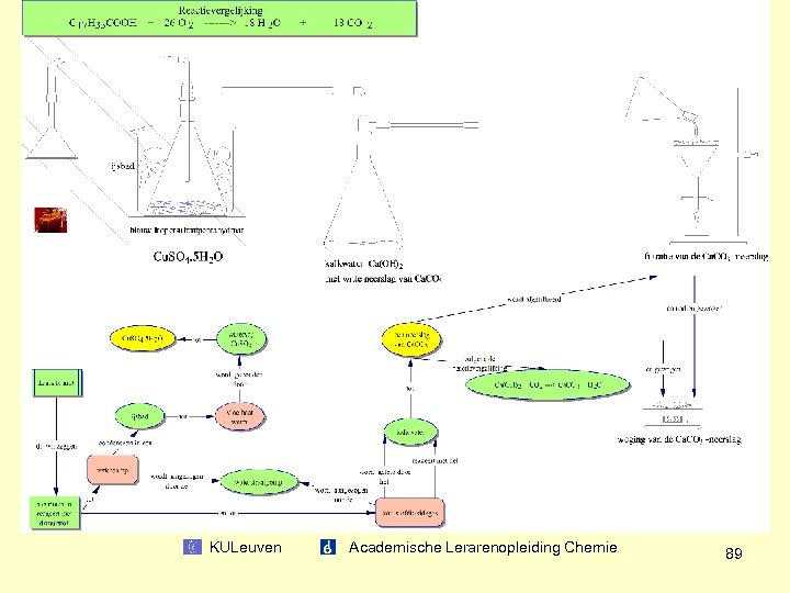 KULeuven Academische Lerarenopleiding Chemie 89